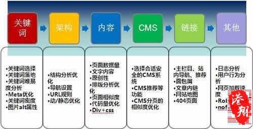 福州seo优化费用